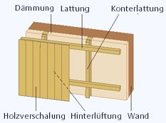 hammermeister d mmsysteme gmbh fassadend mmung. Black Bedroom Furniture Sets. Home Design Ideas